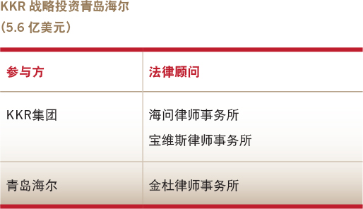 Deals of the year-PEVC-KKR's strategic investment in Qingdao Haier