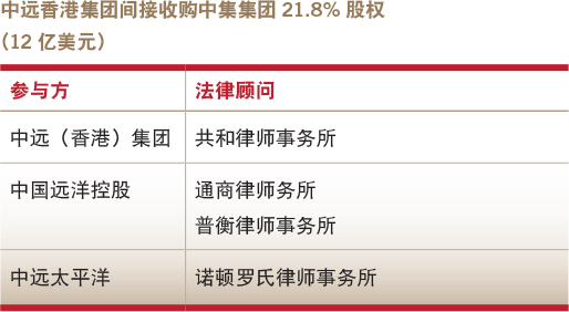 Deals of the year-domestic M&A-COSCO Hong Kong's indirect acquisition of a 21.8% stake in CIMC