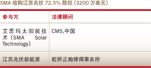Deals of the year-domestic M&A-SMA's acquisition of a 72.5% stake in Jiangsu Zeversolar