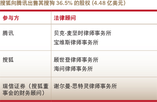 Deals of the year-domestic M&A-Sohu's sale of a 36.5% interest in Sogou to Tencent
