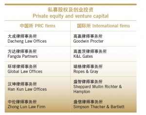 China Business Law Awards 2013 | Vantage Asia