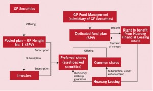 Core legal issues and some new trends in asset securitisation Eng