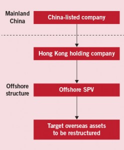 How should China-listed companies handle overseas restructurings Eng