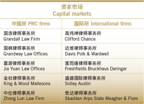Simply the best-Capital markets
