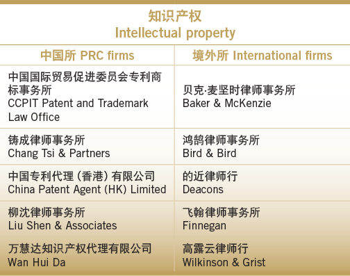 Simply the best-Intellectual property