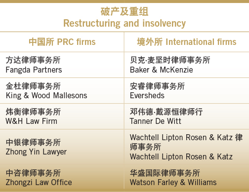 Simply the best-Restructuring