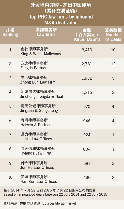 Striking gold- Top PRC law firms by inbound