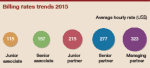IBLJ's_billing_rates_trends_2015