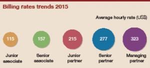 IBLJ's_billing_rates_trends_2015