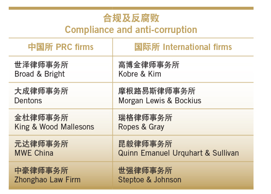 Compliance and anti-corruption