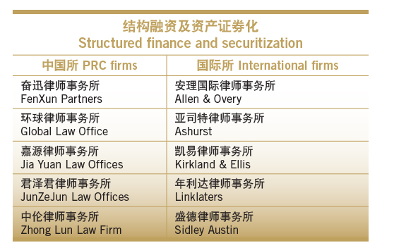 Structured finance and securitization