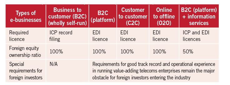 Sifting past and present requirements for operating an e-business Eng