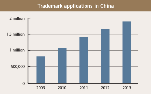 Head to head-Trademark applications in China