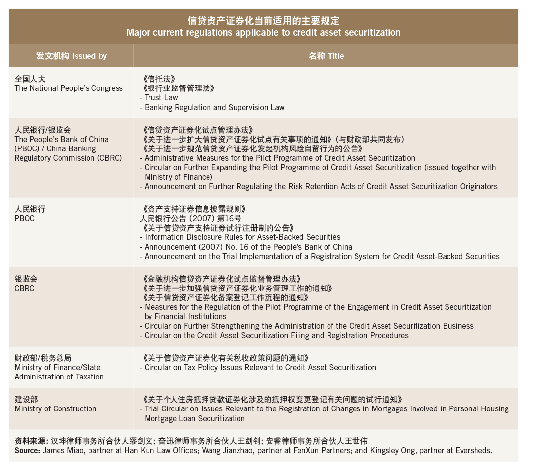 Midas magic-Major current regulations applicable to credit asset securitization