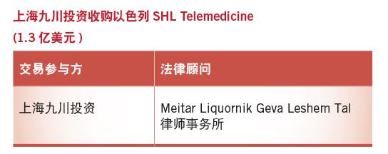 上海九川投资收购以色列SHL Telemedicine