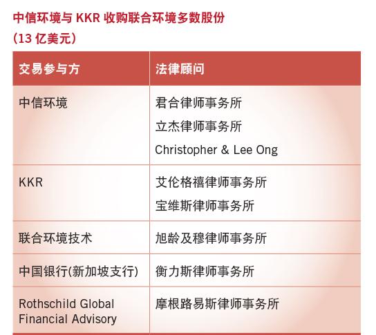 中信环境与KKR收购联合环境多数股份