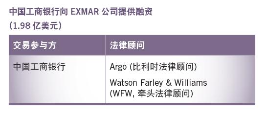 中国工商银行向EXMAR公司提供融资