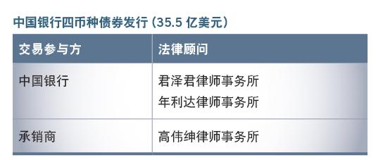 中国银行四币种债券发行