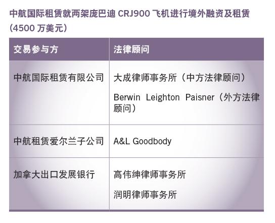 中航国际租赁就两架庞巴迪CRJ900飞机进行境外融资及租赁