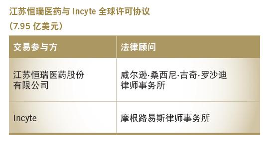江苏恒瑞医药与Incyte全球许可协议