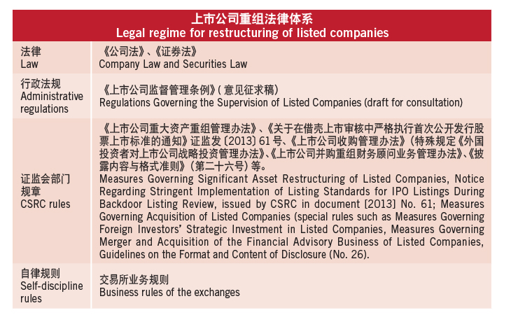 Legal regime for restructuring of listed companies