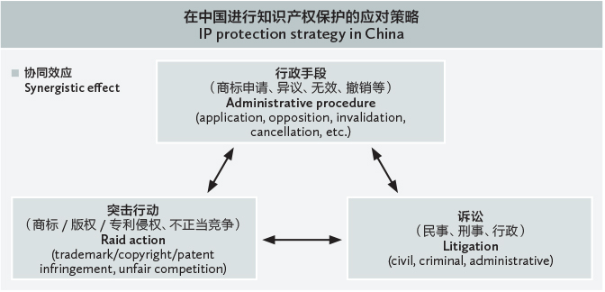 combined-protection-of-your-ip-rights