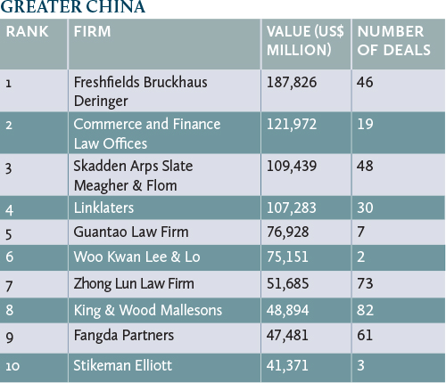 deals-greater-china