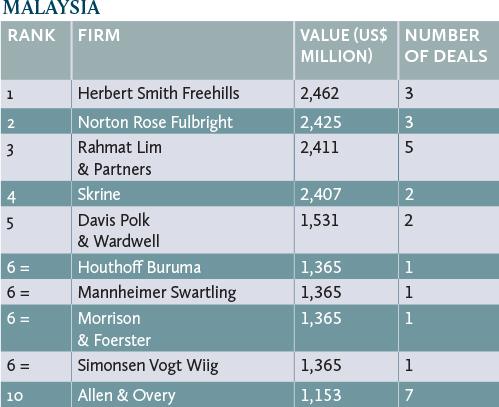 deals-malaysia