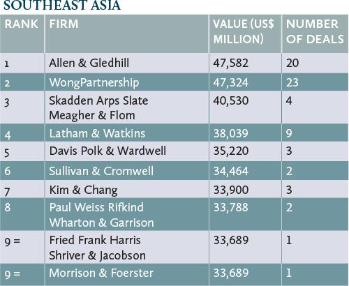 deals-southeast-asia