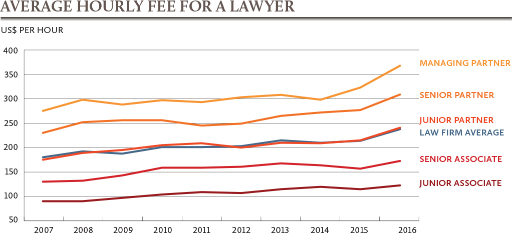 average hourly lawyer fees graph from junior associate to managing partner 2007-2016