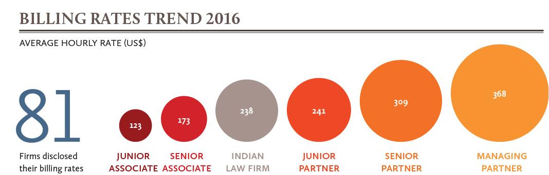 billing-rates-trend-2016