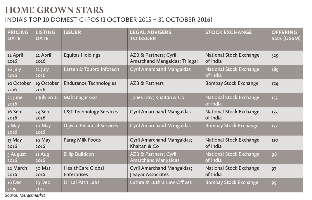 home-grown-stars-indias-top-10-domestic-ipos-1-october-2015-31-october-2016