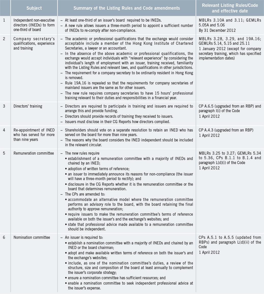 hk-exchange-listing-rules-amended-after-extensive-public-consultation-en-1