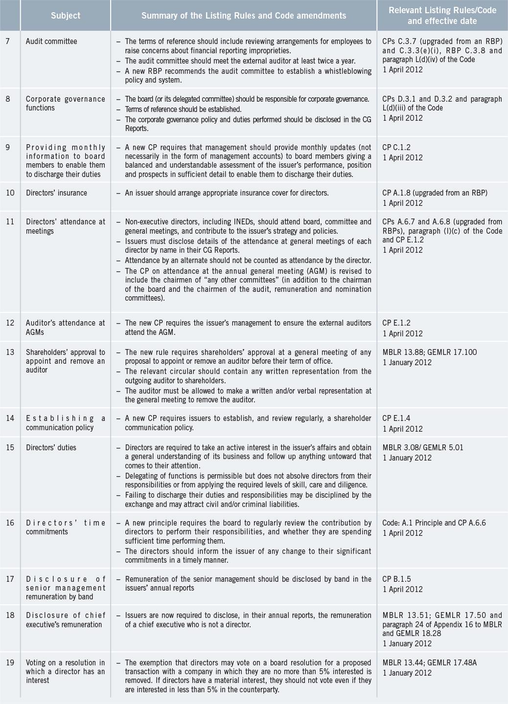 hk-exchange-listing-rules-amended-after-extensive-public-consultation-en-2