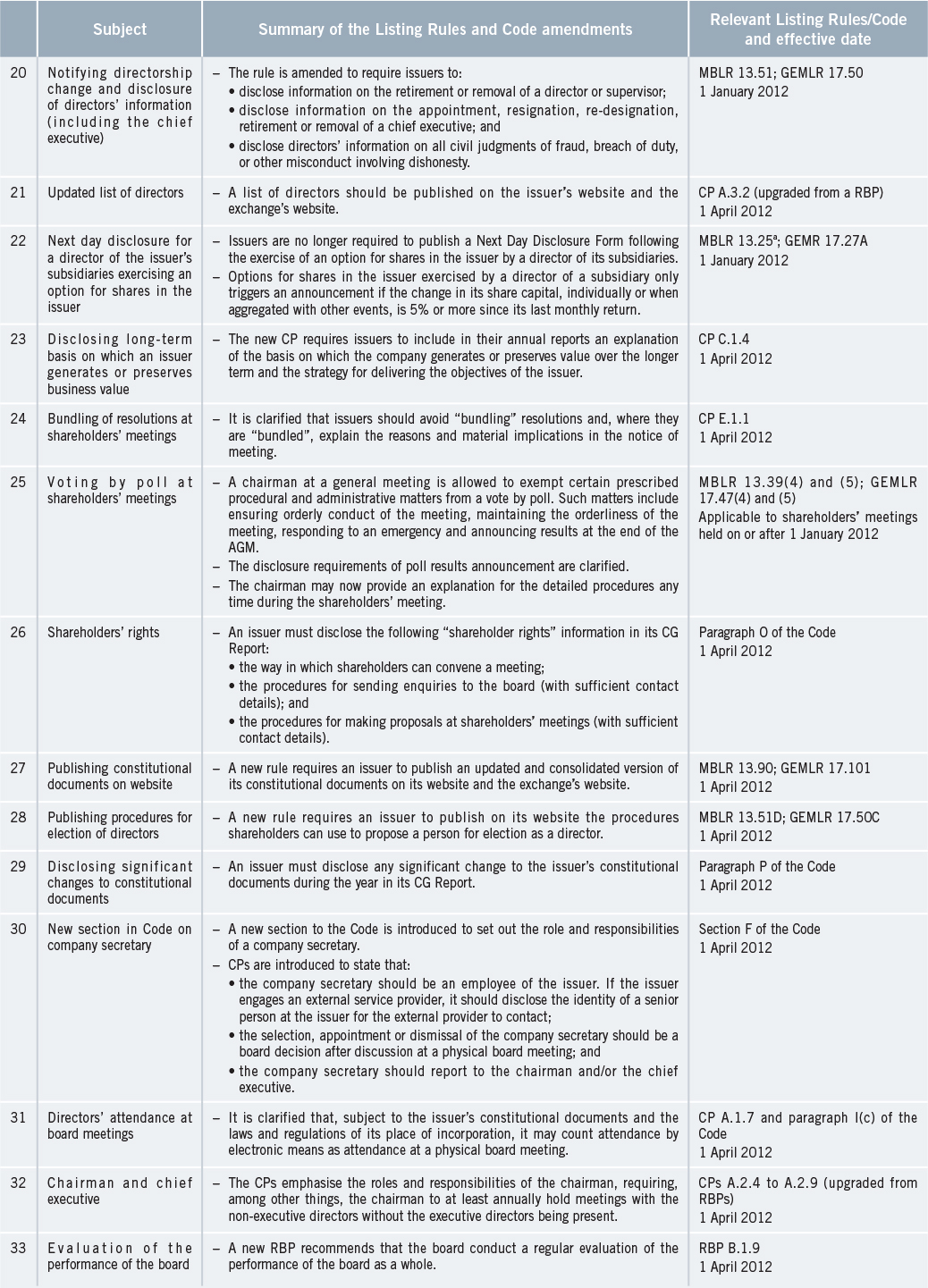 hk-exchange-listing-rules-amended-after-extensive-public-consultation-en-3