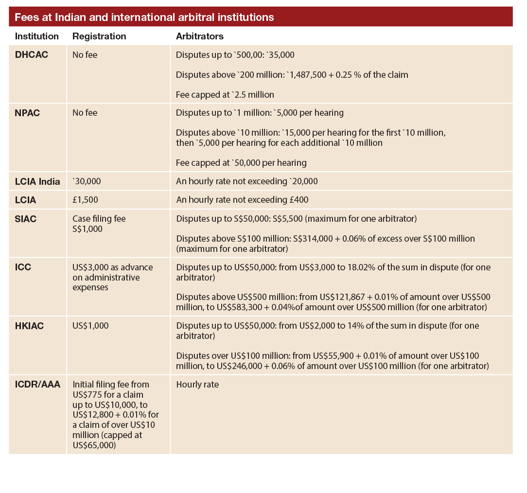 Fees at Indian and international arbitral institutions