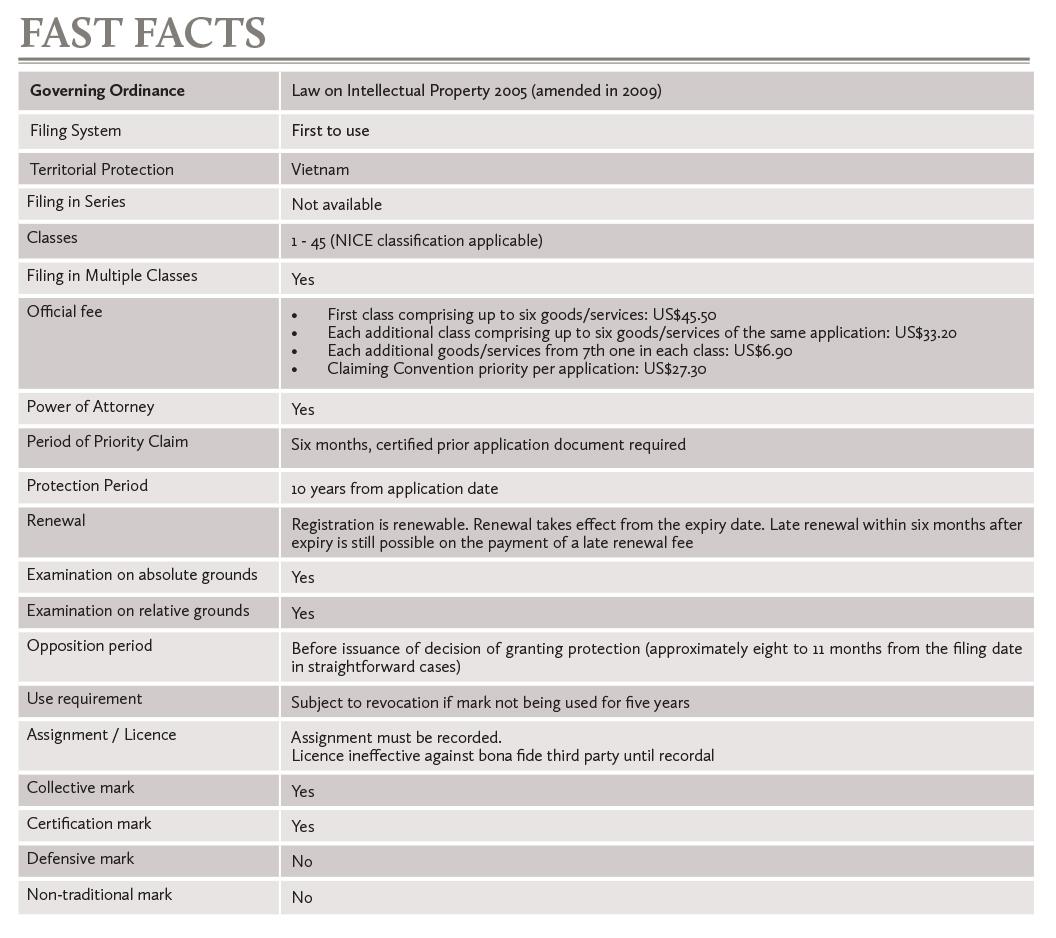 Vietnam fast facts