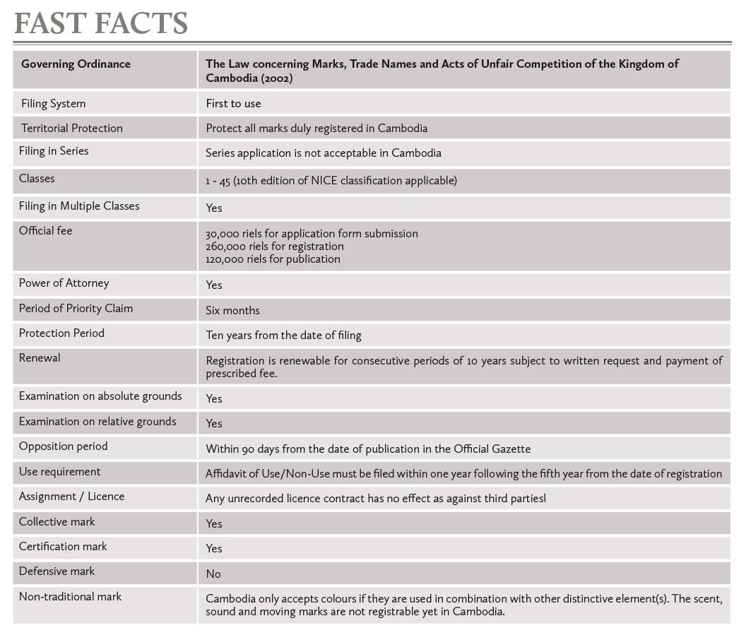 Cambodia Fast Facts