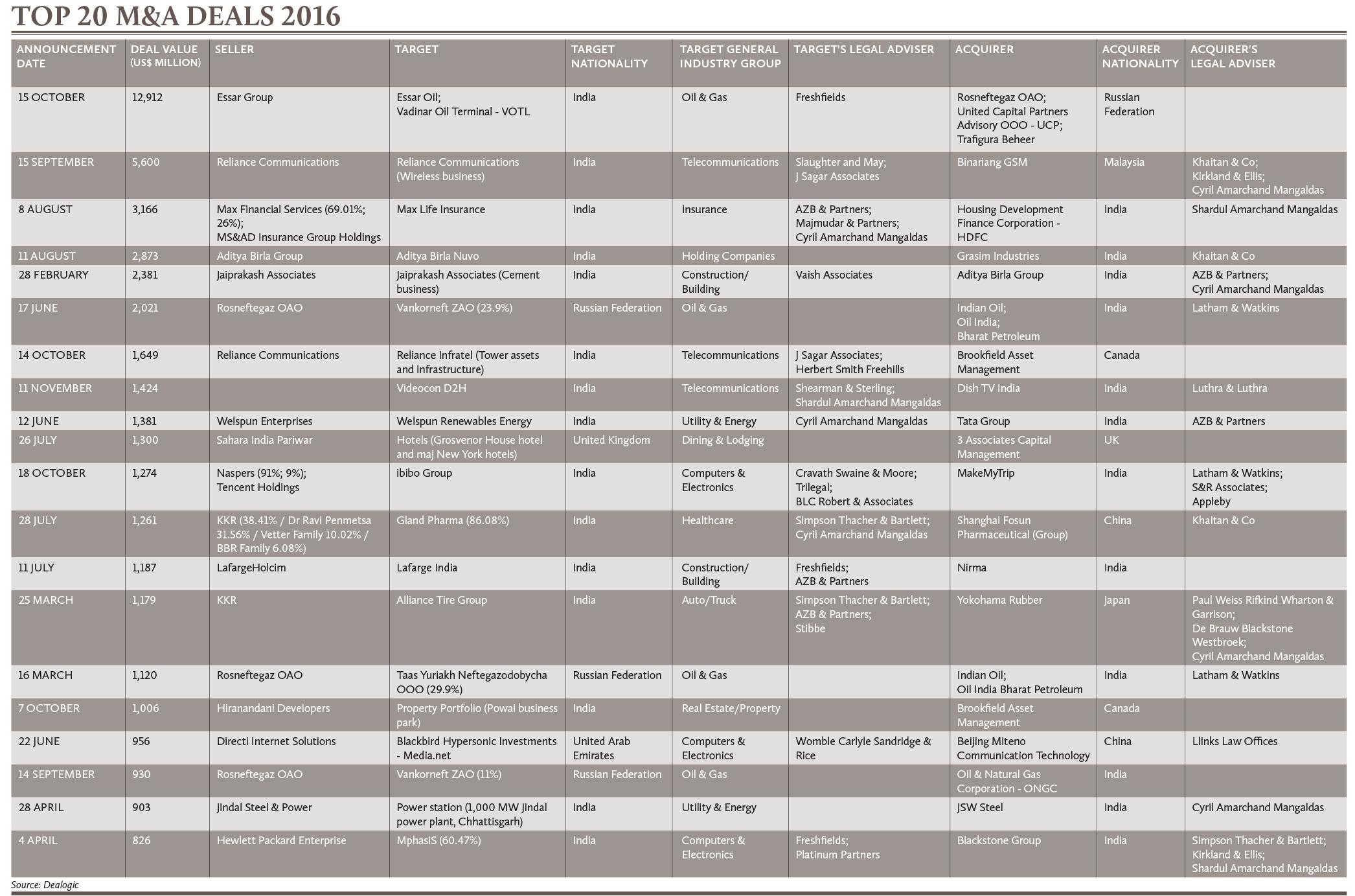Top 20 M&A Deals 2016
