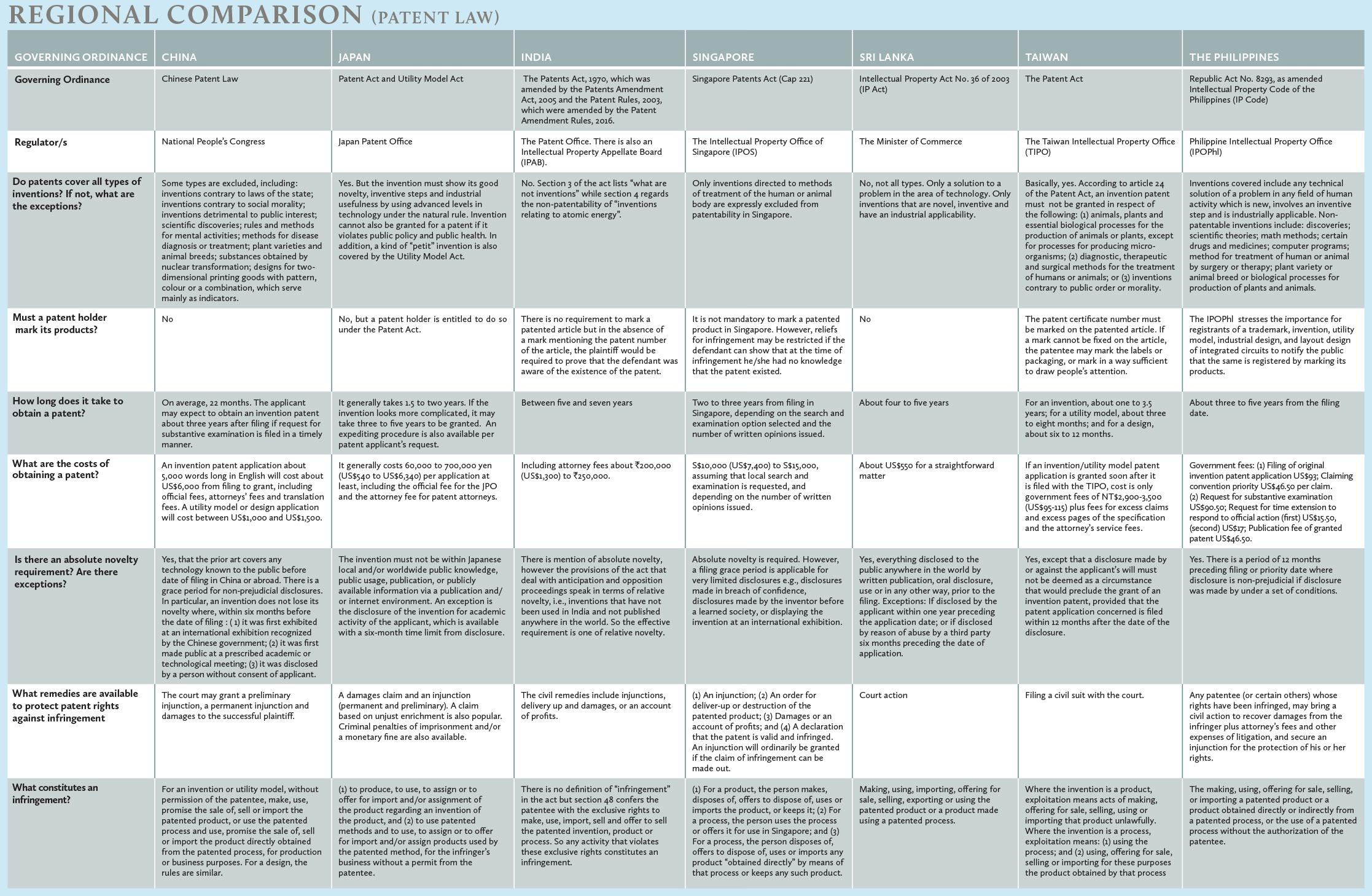 Patent-Law-Regional-Comparison-table