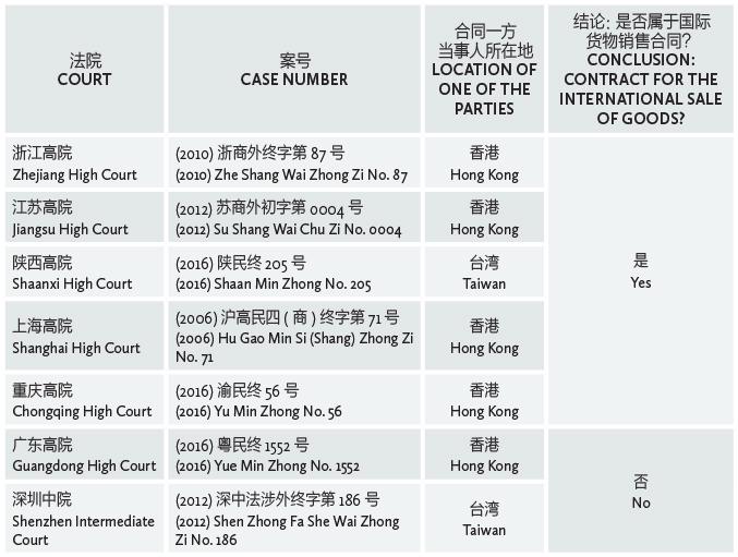 涉港澳台货物买卖合同的诉讼时效 Limitation of actions for HK, Macau and Taiwan related SP contracts
