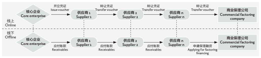 Legal-issues-regarding-online-receivables-exchange-platforms-table