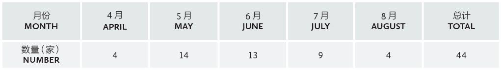 表二:其他类私募基金管理人登记量(2017年4月1日至8月31日)