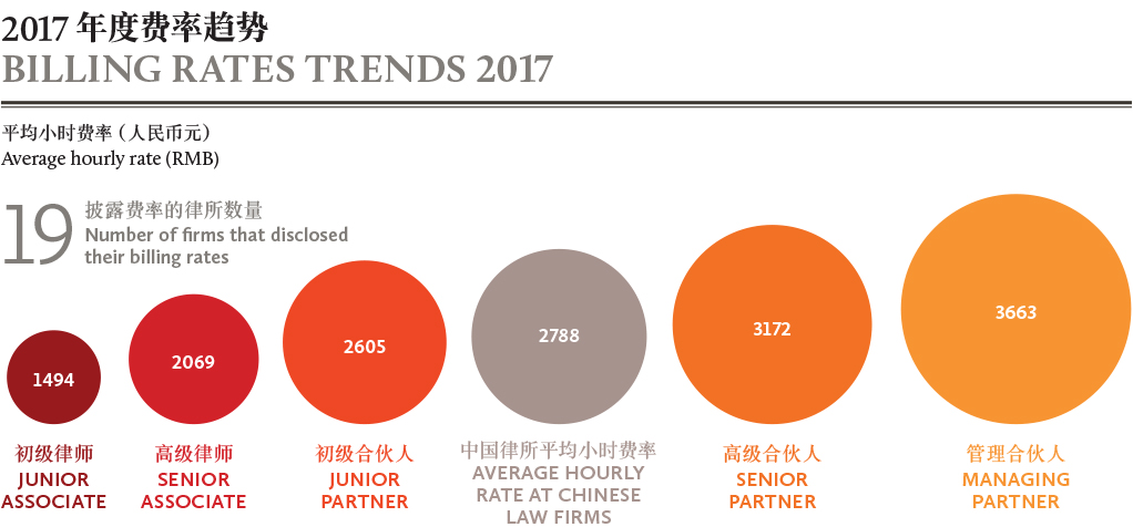 BILLING RATES TRENDS 2017