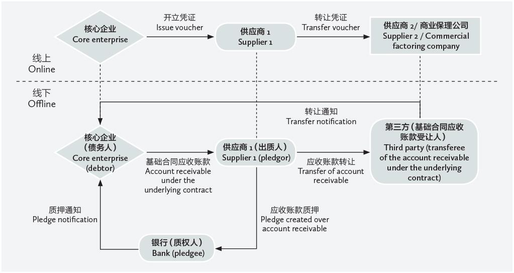 Legal issues regarding online receivables exchange platform