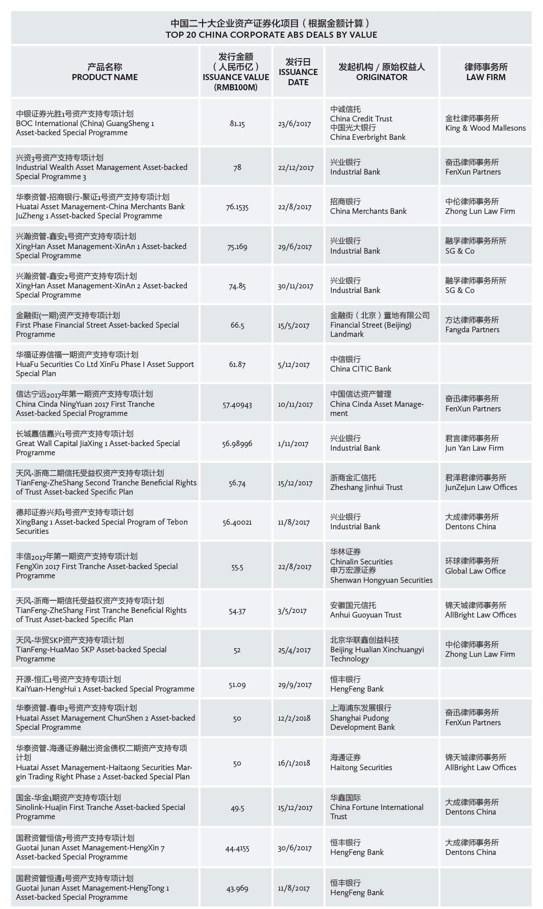 TOP 20 CHINA CORPORATE ABS DEALS BY VALUE