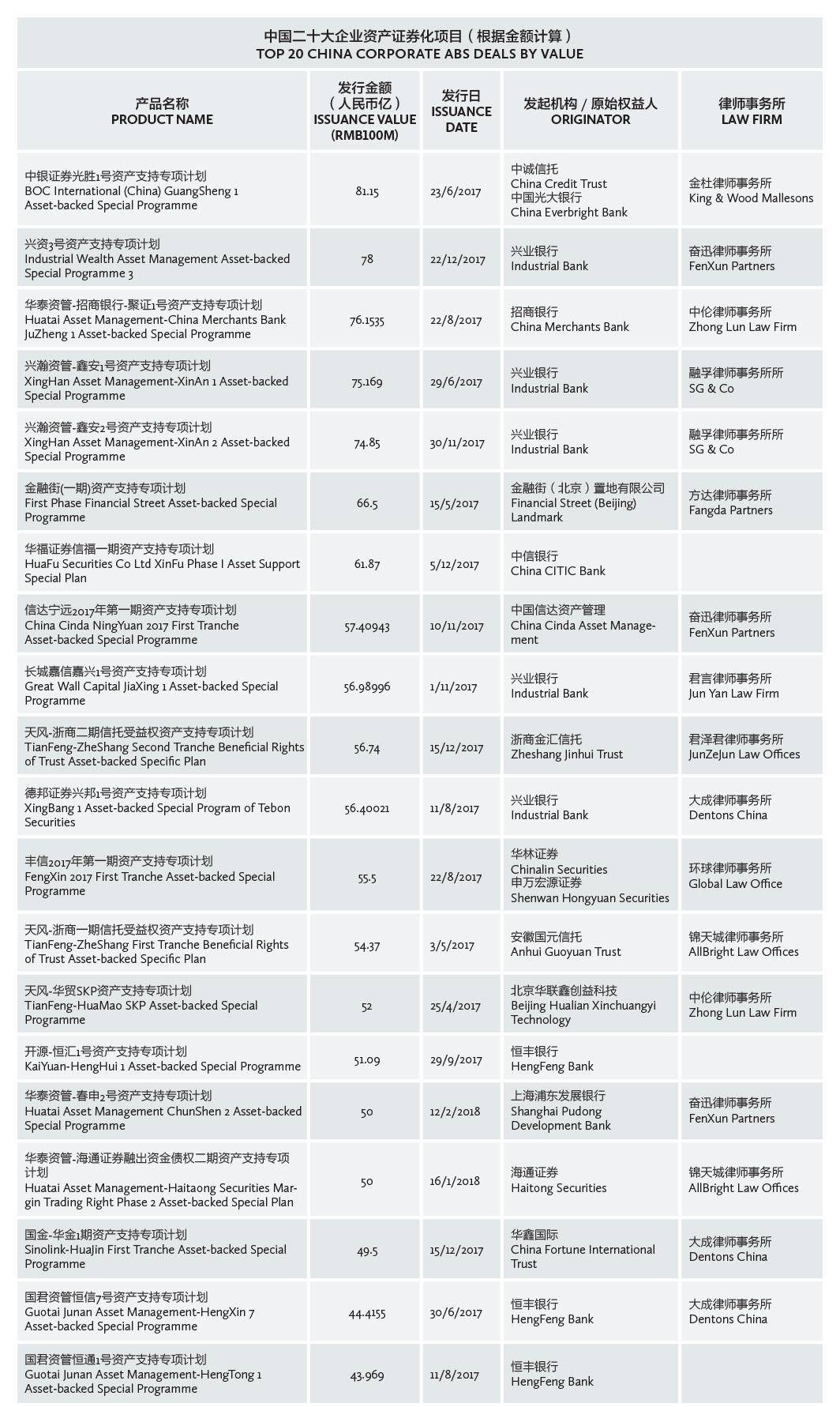 中国二十大企业资产证券化项目