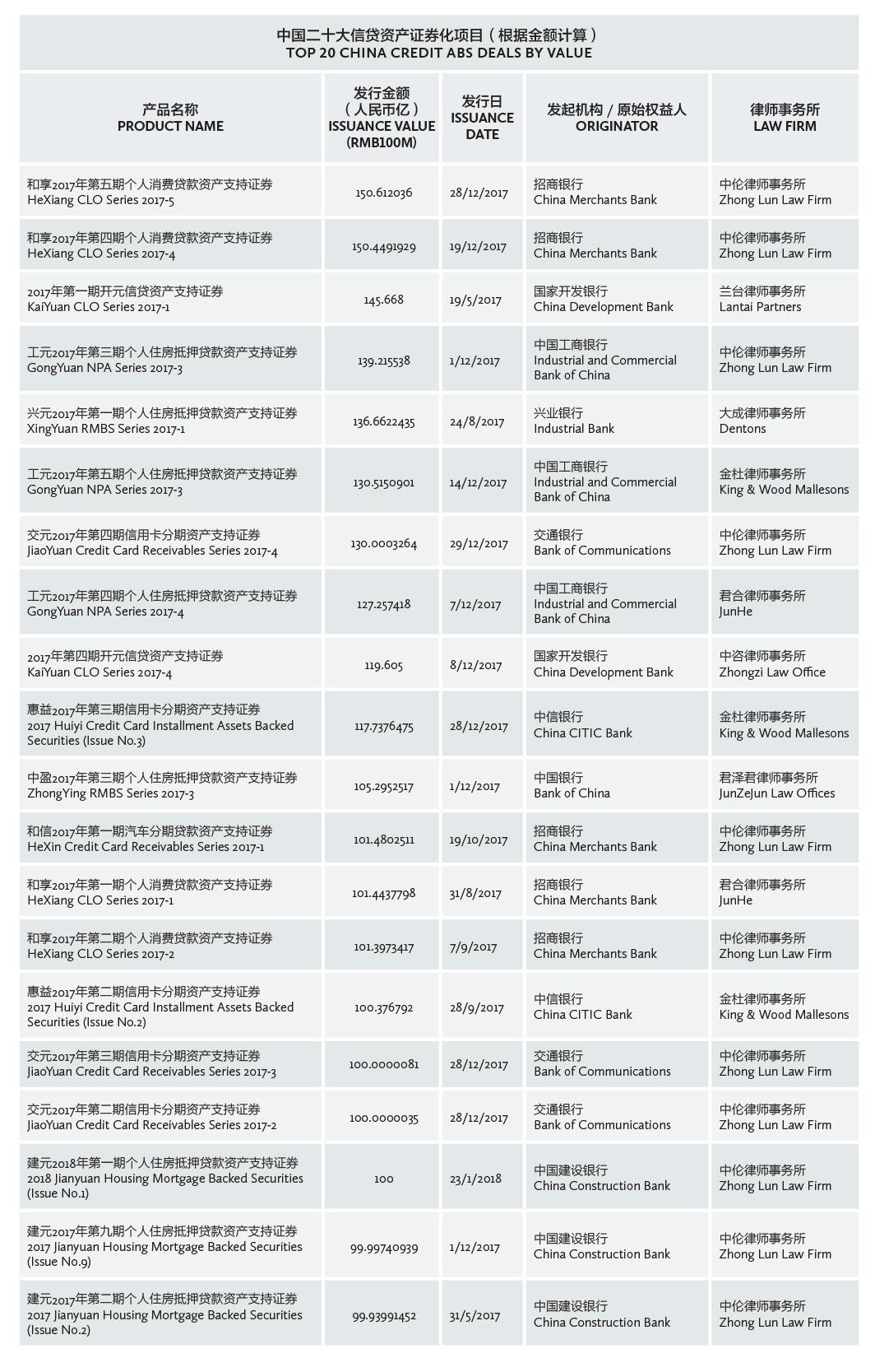 中国二十大信贷资产证券化项目