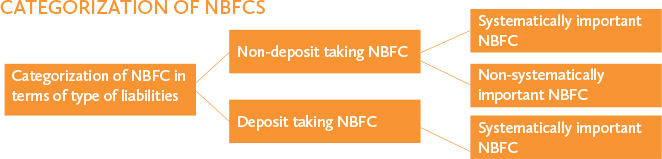 CATEGORIZATION-OF-NBFCS