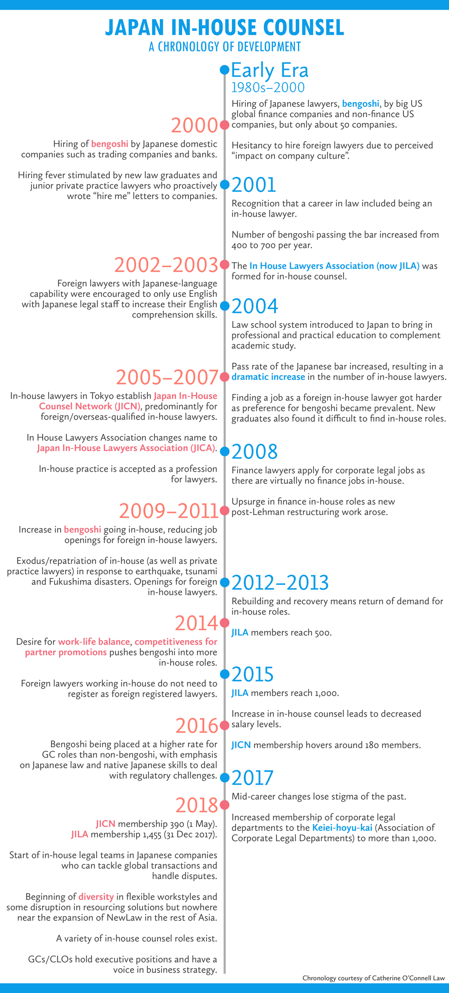 Japan-In-house-Counsel-timeline